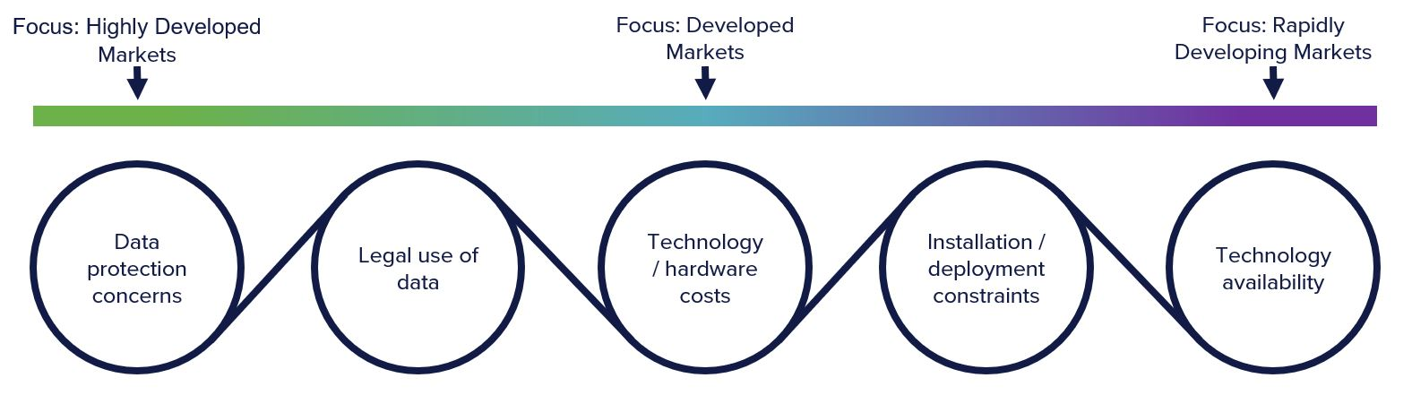 Five challenges or barriers to the deployment of connected vehicle technology