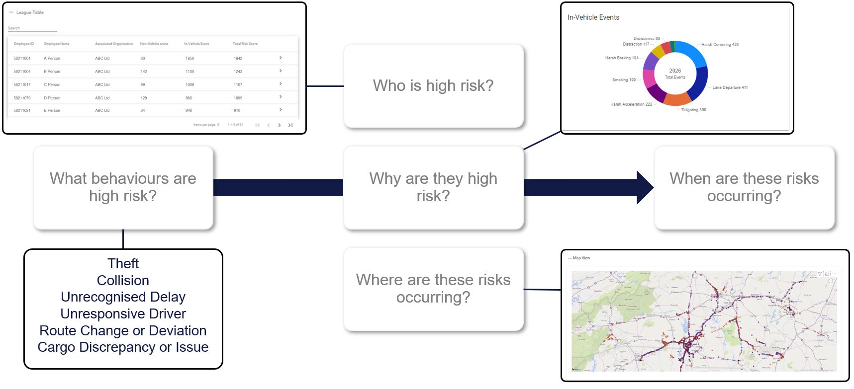 Examples of questions that should be asked in fleet risk management