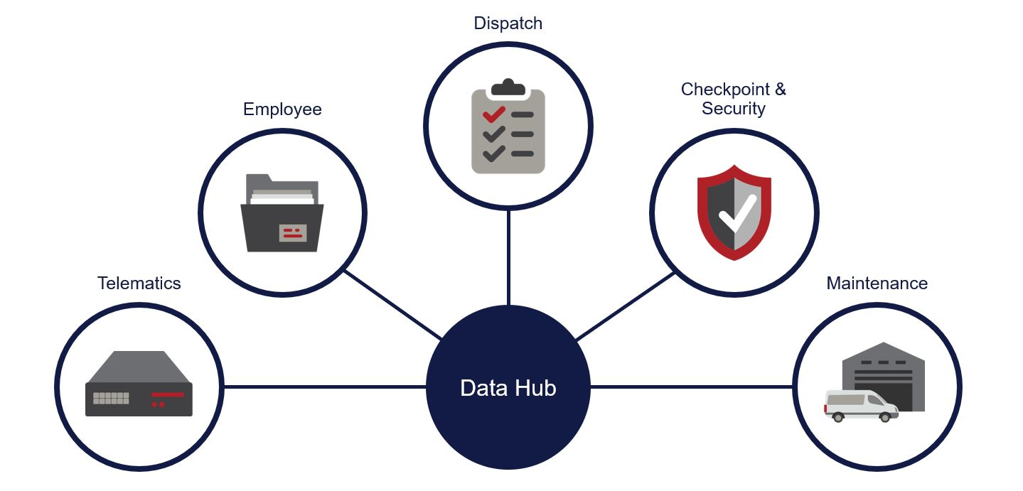 The types of data that should be collected for effective fleet risk management
